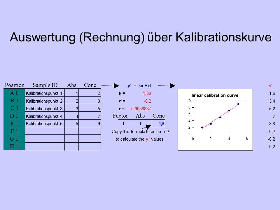 Atomabsorption: Interferenzen ArtAbhilfe Chemische I.Flammenwahl, Fällungen Ionisations-I.Strahlungspuffer (CsCl) Spektrale I.Andere Wellenlänge Physikalische I.