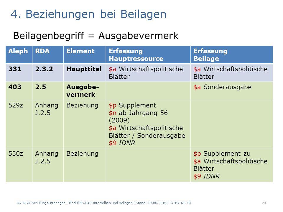 4. Beziehungen bei Beilagen Beilagenbegriff = Ausgabevermerk AG RDA Schulungsunterlagen – Modul 5B.04: Unterreihen und Beilagen | Stand: 19.06.2015 |