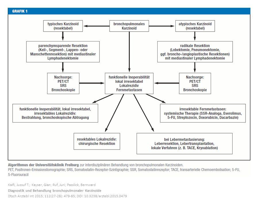 Kaifi, Jussuf T.; Kayser, Gian; Ruf, Juri; Passlick, Bernward Diagnostik und Behandlung bronchopulmonaler Karzinoide Dtsch Arztebl Int 2015; 112(27-28