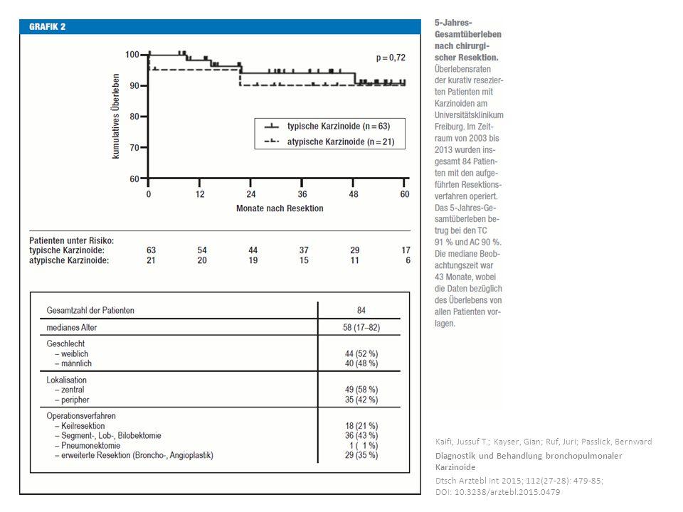 Kaifi, Jussuf T.; Kayser, Gian; Ruf, Juri; Passlick, Bernward Diagnostik und Behandlung bronchopulmonaler Karzinoide Dtsch Arztebl Int 2015; 112(27-28): 479-85; DOI: 10.3238/arztebl.2015.0479