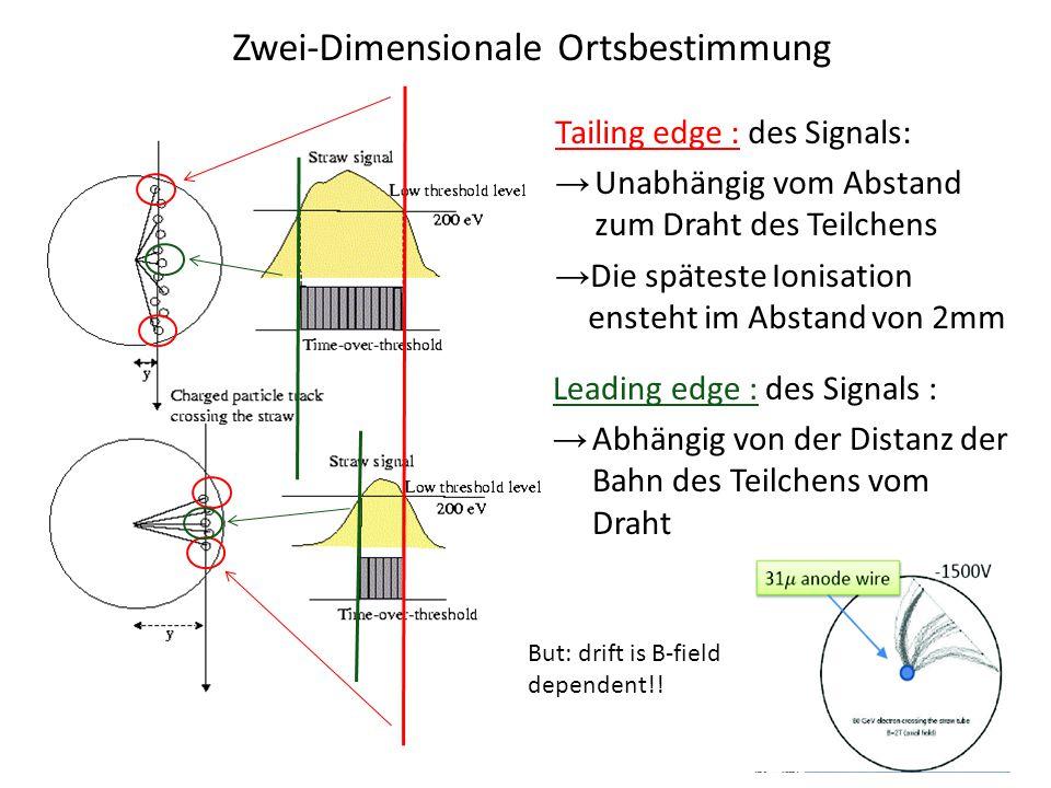 Leading edge : des Signals : → Abhängig von der Distanz der Bahn des Teilchens vom Draht Tailing edge : des Signals: → Unabhängig vom Abstand zum Draht des Teilchens → Die späteste Ionisation ensteht im Abstand von 2mm But: drift is B-field dependent!.