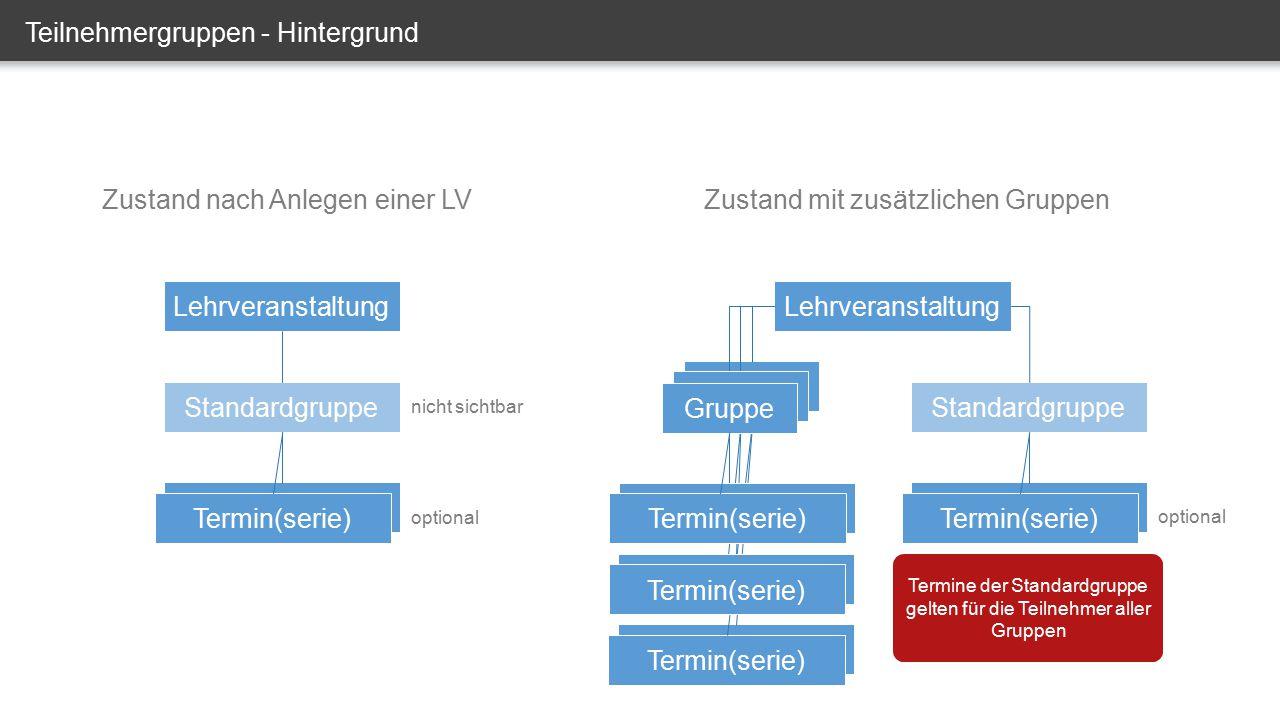 Teilnehmergruppen - Hintergrund Lehrveranstaltung Standardgruppe Termin(serie) Zustand nach Anlegen einer LV Lehrveranstaltung Standardgruppe Termin(s