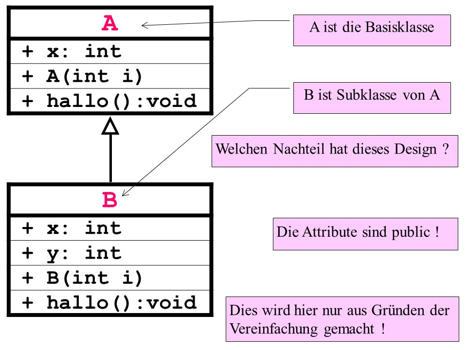 A + x: int + A(int i) + hallo():void B ist Subklasse von A A ist die Basisklasse B + x: int + y: int + B(int i) + hallo():void Welchen Nachteil hat dieses Design .