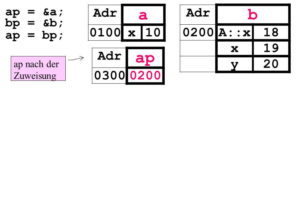 ap nach der Zuweisung ap = &a; bp = &b; ap = bp; Adr ap 03000200 Adr b 0200A::x18 x19 y20 Adr a 0100x10