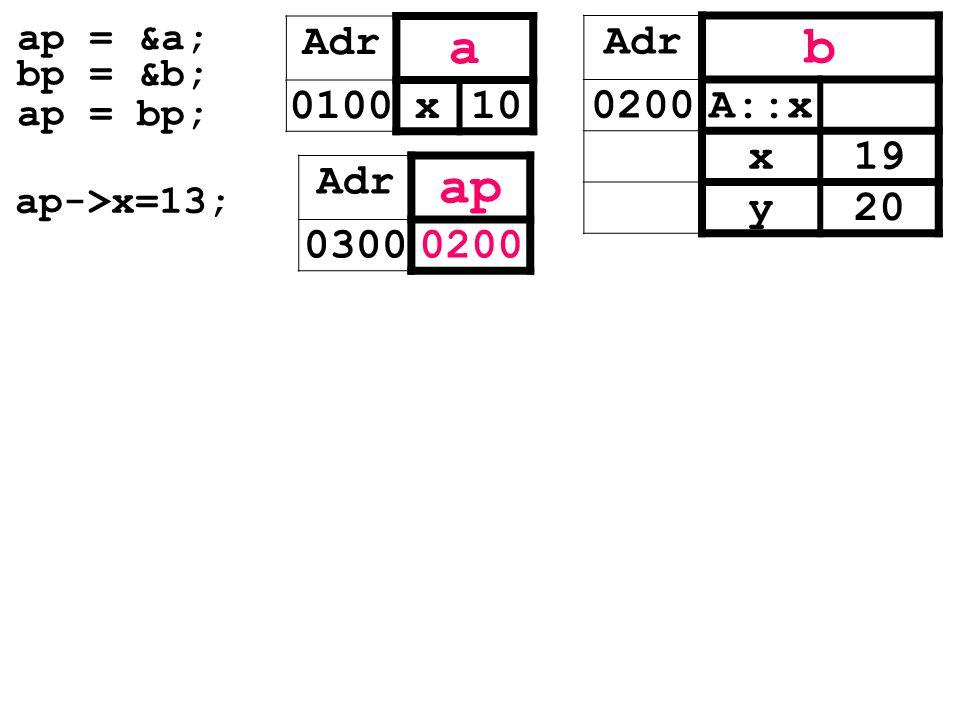 ap = &a; bp = &b; ap = bp; Adr ap 03000200 Adr b 0200A::x x19 y20 Adr a 0100x10 ap->x=13;