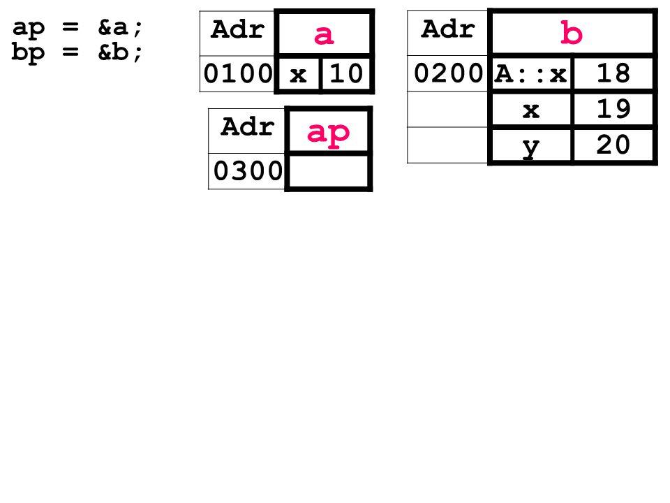 ap = &a; bp = &b; Adr a 0100x10 Adr b 0200A::x18 x19 y20 Adr ap 0300