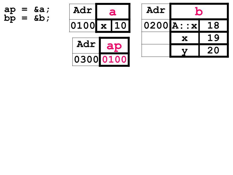ap = &a; bp = &b; Adr a 0100x10 Adr b 0200A::x18 x19 y20 Adr ap 03000100