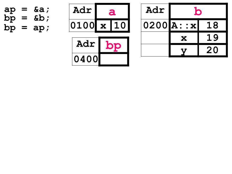 ap = &a; bp = &b; bp = ap; Adr a 0100x10 Adr b 0200A::x18 x19 y20 Adr bp 0400