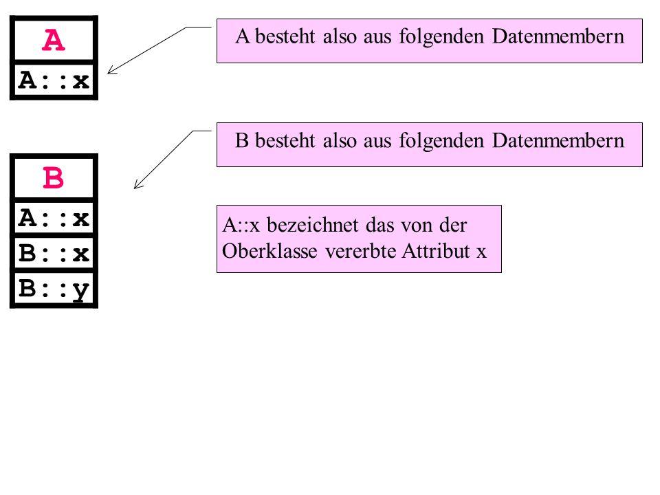 A A::x B B::x B::y A besteht also aus folgenden Datenmembern B besteht also aus folgenden Datenmembern A::x bezeichnet das von der Oberklasse vererbte Attribut x