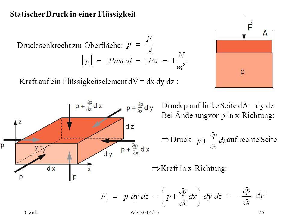 Druck senkrecht zur Oberfläche: Statischer Druck in einer Flüssigkeit Kraft auf ein Flüssigkeitselement dV = dx dy dz : Druck p auf linke Seite dA = dy dz Bei Änderungvon p in x-Richtung:  Druck auf rechte Seite.