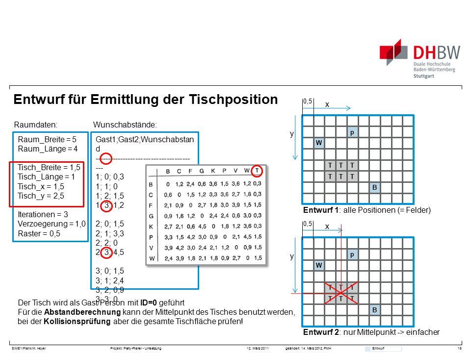 SWE1/Frank M. HoyerProjekt: Party-Planer - Umsetzung 12. März 2011geändert: 14. März 2012, FMH Entwurf Entwurf für Ermittlung der Tischposition 15 Gas