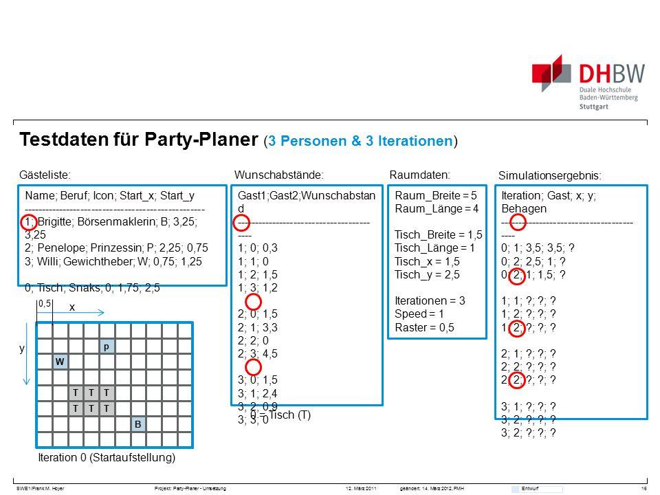 SWE1/Frank M. HoyerProjekt: Party-Planer - Umsetzung 12. März 2011geändert: 14. März 2012, FMH Entwurf Testdaten für Party-Planer (3 Personen & 3 Iter
