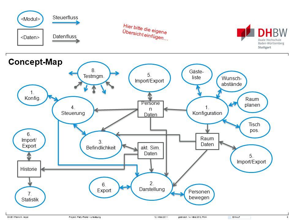 SWE1/Frank M. HoyerProjekt: Party-Planer - Umsetzung 12. März 2011geändert: 14. März 2012, FMH Entwurf Concept-Map 6 2. Darstellung akt. Sim. Daten 3.