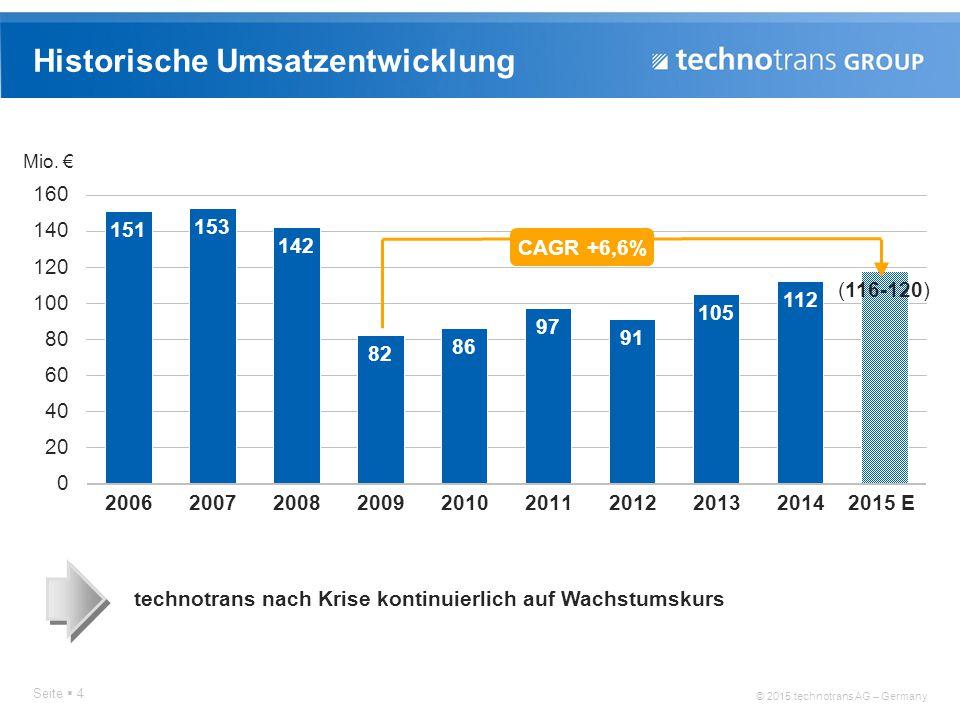© 2015 technotrans AG – Germany Historische Ergebnisentwicklung Seite  5 stabile operative Ergebnisse (EBIT) unterstützen strategische Neupositionierung