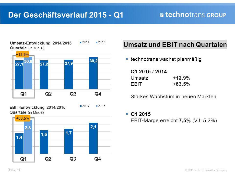 © 2015 technotrans AG – Germany Der Geschäftsverlauf 2015 - Q1 Seite  9 Umsatz und EBIT nach Quartalen  technotrans wächst planmäßig Q1 2015 / 2014