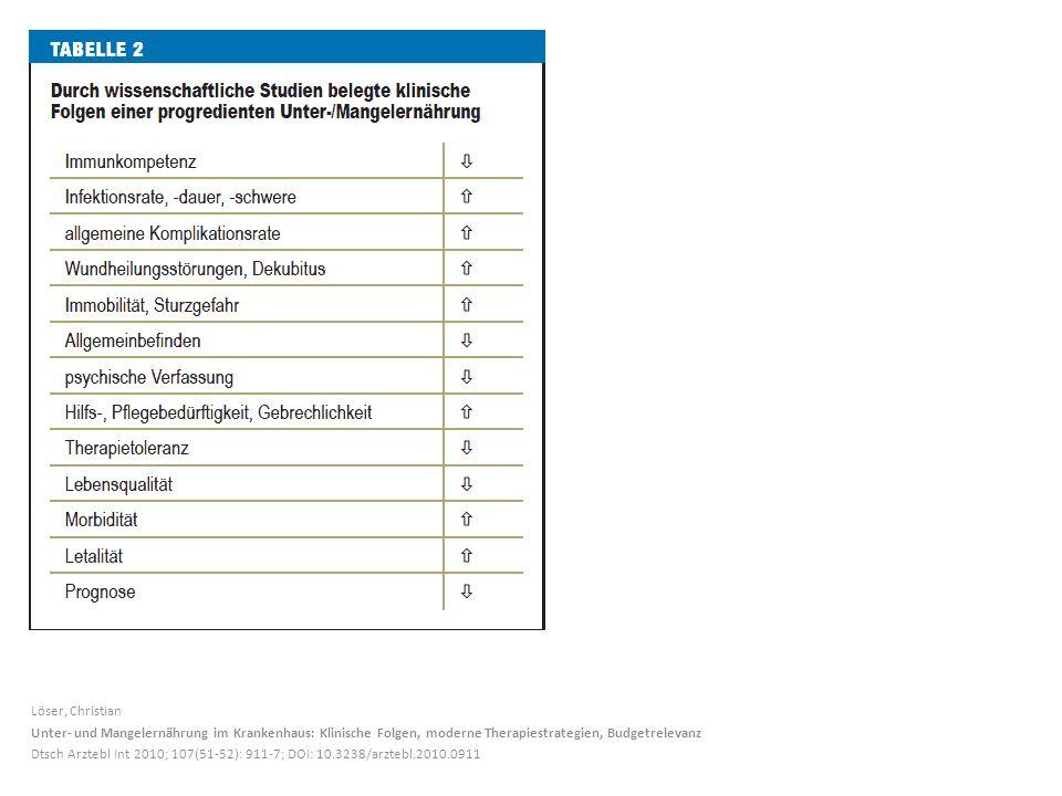Löser, Christian Unter- und Mangelernährung im Krankenhaus: Klinische Folgen, moderne Therapiestrategien, Budgetrelevanz Dtsch Arztebl Int 2010; 107(51-52): 911-7; DOI: 10.3238/arztebl.2010.0911