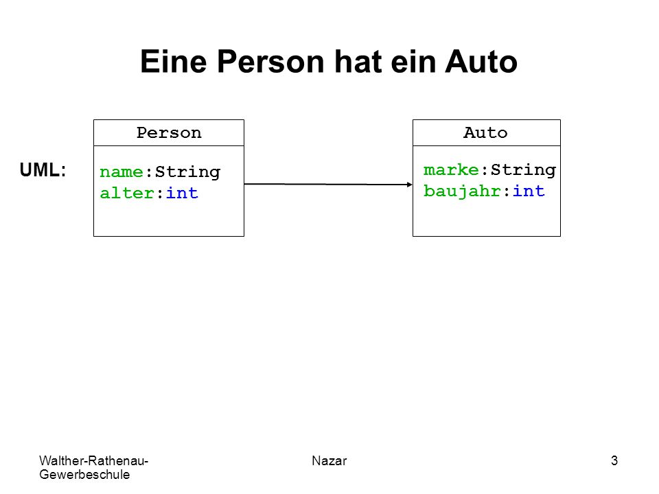 Walther-Rathenau- Gewerbeschule Nazar4 Eine Person hat ein Auto class Person{ String name; int alter; Auto auto; } class Auto{ String marke; int baujahr; } PersonAuto name:String alter:int marke:String baujahr:int auto:Auto UML: Java: In Java werden hat-Beziehungen durch Referenzvariablen realisiert.