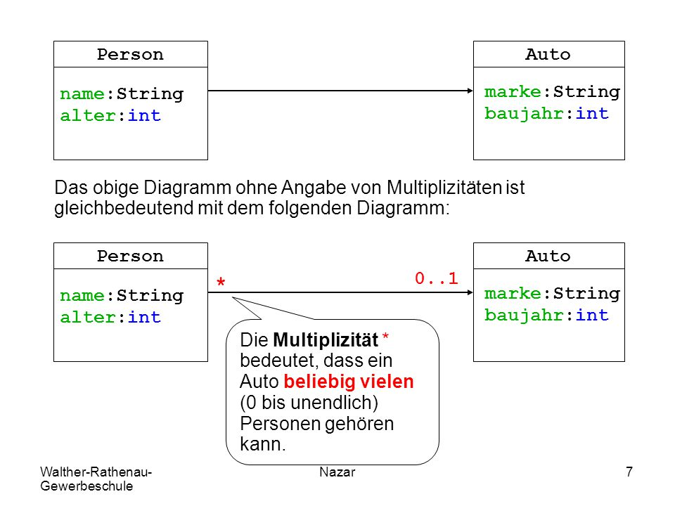 Walther-Rathenau- Gewerbeschule Nazar8 Beziehungen sind Referenzen Person p = new Person(); p.name = Mu ; p.alter = 40; p.auto = a; Auto a = new Auto(); a.marke = VW ; a.baujahr = 2008; marke baujahr = 2008 a VW name alter = 40 auto p Mu