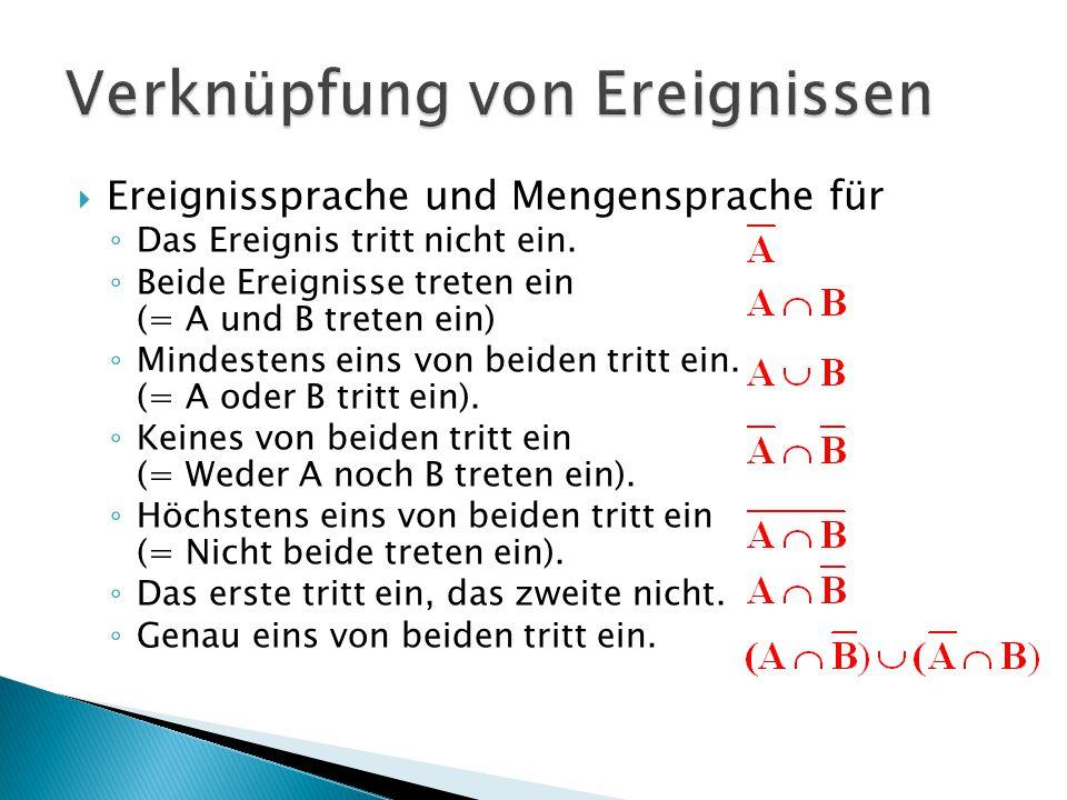  Venn-Diagramm für  Vierfelder-Tafel für  Gegenereignisregel ◦ P(Ā) = 1 - P(A)  Additionsregel ◦ P(A U B) = P(A) + P(B) – P(A ∩ B)  Zerlegungsregel ◦ P(A) = P(A ∩ B) + P(A ∩ B )  Elementarereignisregel (s.
