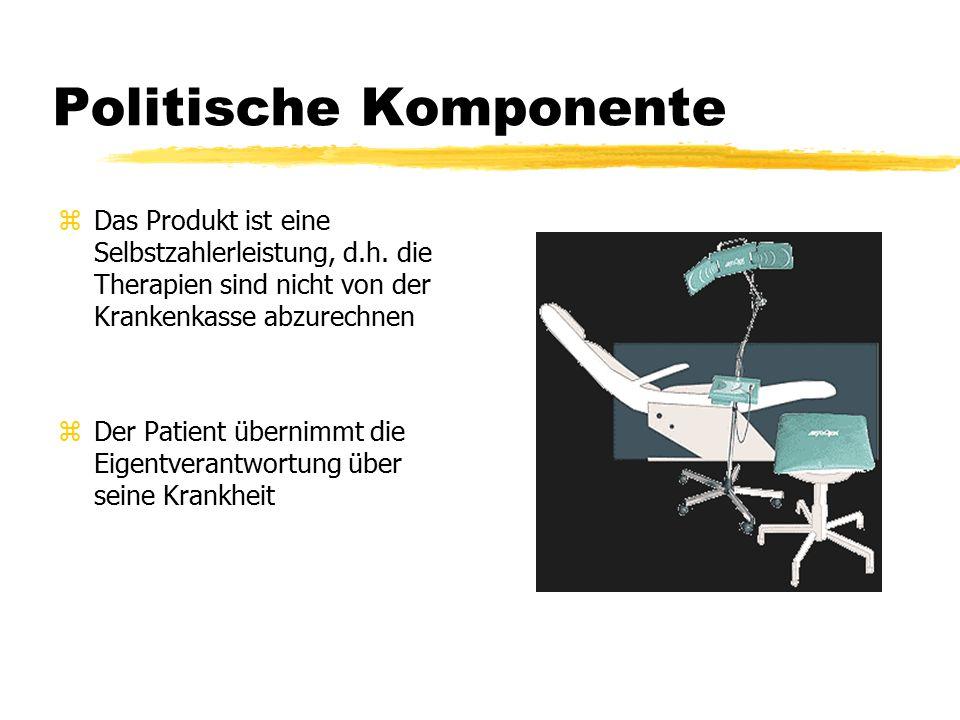 Politische Komponente zDas Produkt ist eine Selbstzahlerleistung, d.h.