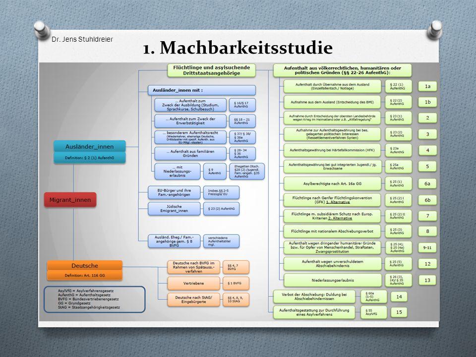 1. Machbarkeitsstudie Dr. Jens Stuhldreier