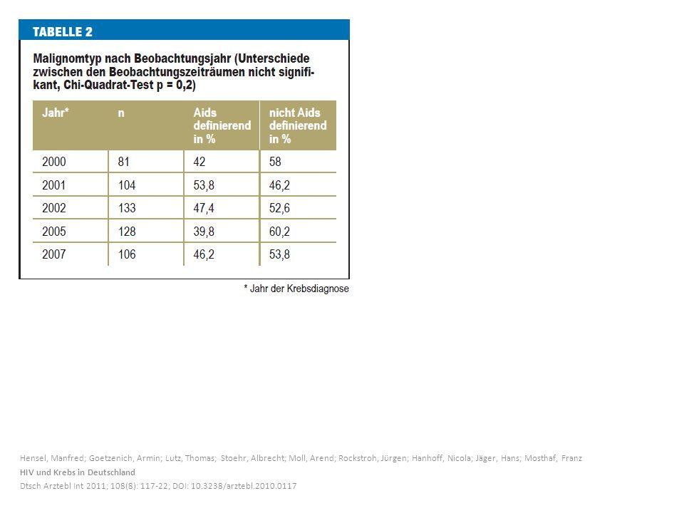 Hensel, Manfred; Goetzenich, Armin; Lutz, Thomas; Stoehr, Albrecht; Moll, Arend; Rockstroh, Jürgen; Hanhoff, Nicola; Jäger, Hans; Mosthaf, Franz HIV und Krebs in Deutschland Dtsch Arztebl Int 2011; 108(8): 117-22; DOI: 10.3238/arztebl.2010.0117