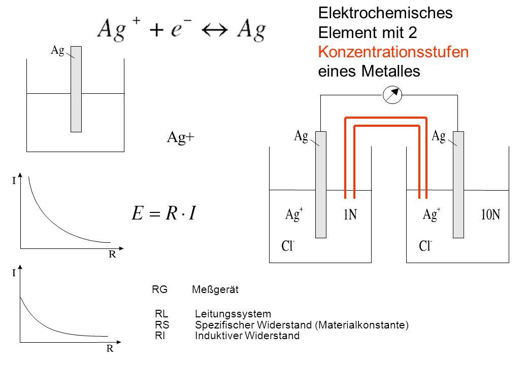 RGMeßgerät RLLeitungssystem RSSpezifischer Widerstand (Materialkonstante) RIInduktiver Widerstand Ag+ Elektrochemisches Element mit 2 Konzentrationsstufen eines Metalles