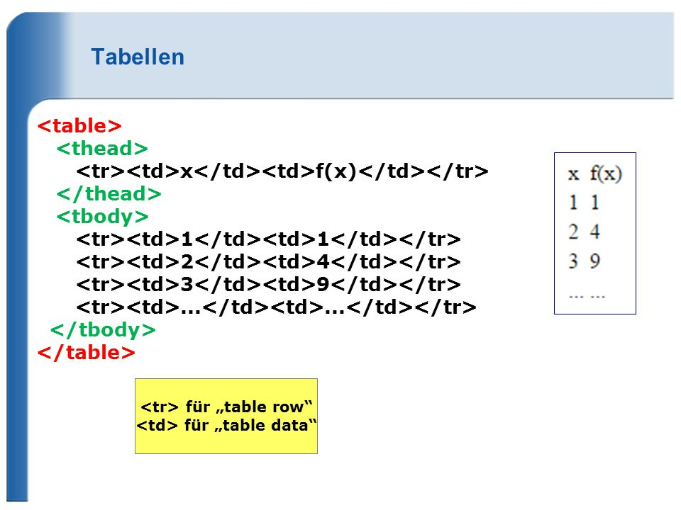 "Tabellen x f(x) 1 1 2 4 3 9...... für ""table row"" für ""table data"""