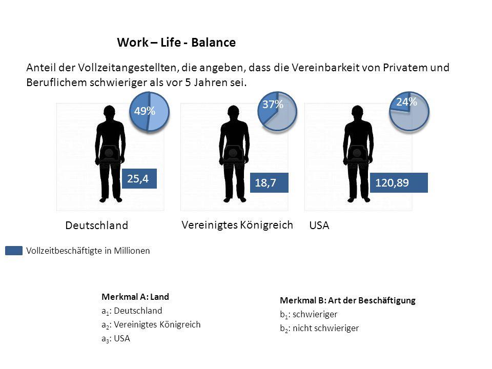 Work – Life - Balance Merkmal A: Land a 1 : Deutschland a 2 : Vereinigtes Königreich a 3 : USA Deutschland Vereinigtes Königreich USA 24% 37% Merkmal B: Art der Beschäftigung b 1 : schwieriger b 2 : nicht schwieriger 25,4 120,8918,7 49% Anteil der Vollzeitangestellten, die angeben, dass die Vereinbarkeit von Privatem und Beruflichem schwieriger als vor 5 Jahren sei.