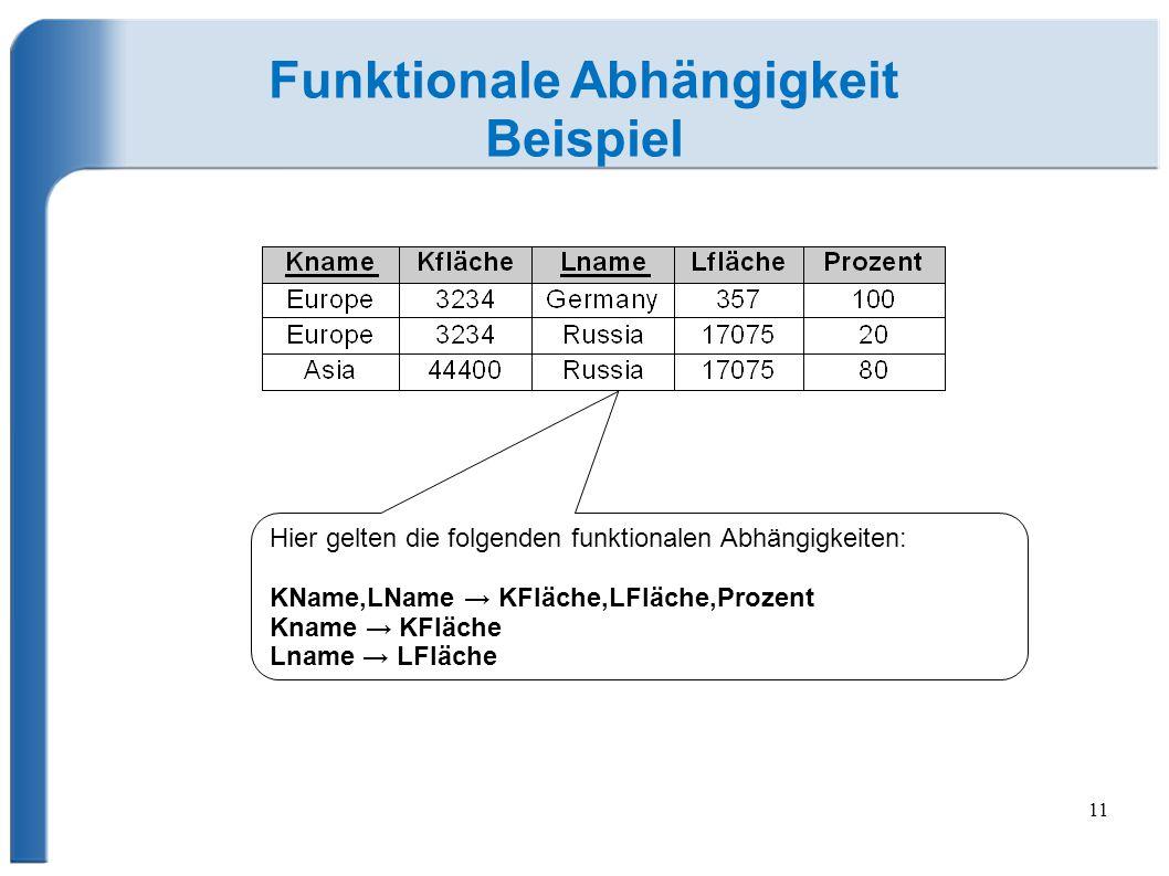 11 Funktionale Abhängigkeit Beispiel Hier gelten die folgenden funktionalen Abhängigkeiten: KName,LName → KFläche,LFläche,Prozent Kname → KFläche Lname → LFläche