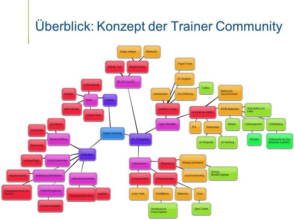 Folie 3 / x Überblick: Konzept der Trainer Community