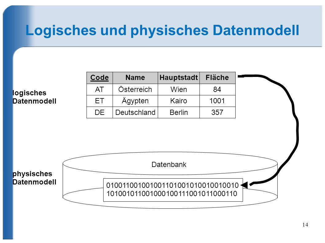 14 Logisches und physisches Datenmodell 010011001001001101001010010010010 101001011001000100111001011000110 logisches Datenmodell physisches Datenmodell Datenbank CodeNameHauptstadtFläche ATÖsterreichWien84 ETÄgyptenKairo1001 DEDeutschlandBerlin357