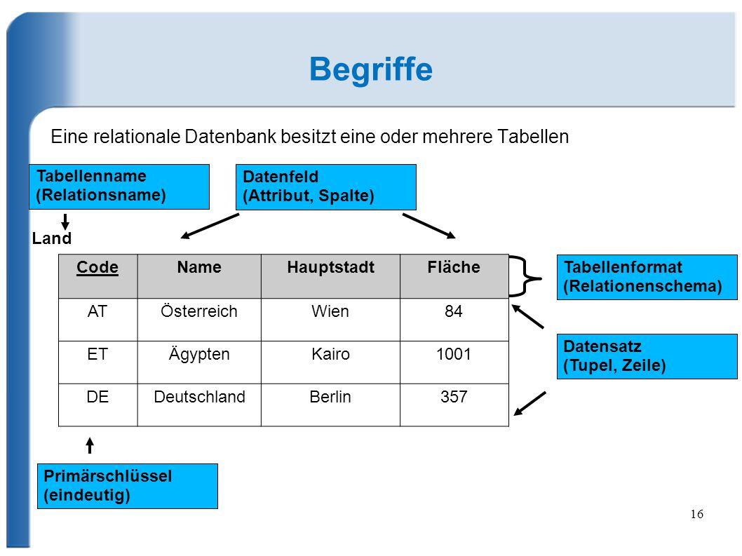 16 Begriffe Eine relationale Datenbank besitzt eine oder mehrere Tabellen CodeNameHauptstadtFläche ATÖsterreichWien84 ETÄgyptenKairo1001 DEDeutschlandBerlin357 Land Tabellenformat (Relationenschema) Datensatz (Tupel, Zeile) Tabellenname (Relationsname) Datenfeld (Attribut, Spalte) Primärschlüssel (eindeutig)