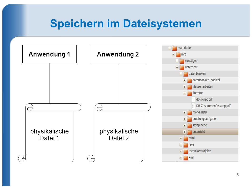 3 Speichern im Dateisystemen Anwendung 1Anwendung 2 physikalische Datei 1 physikalische Datei 2