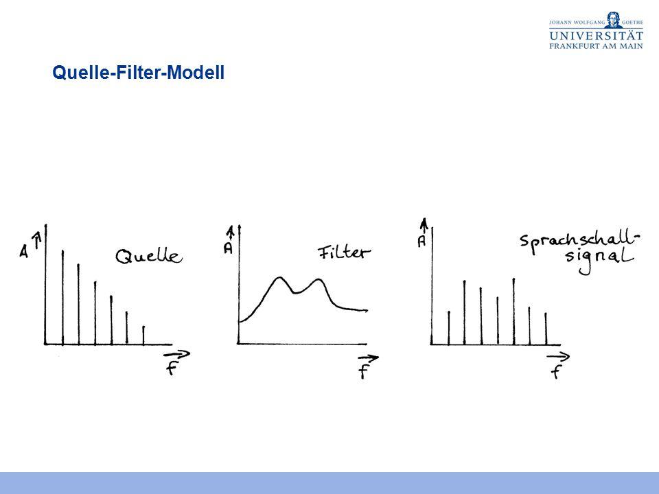 Quelle-Filter-Modell Literatur: Gunnar Fant. Acoustic Theory of Speech Production. The Hague: Mouton 1960. Das Sprachschallsignal ergibt sich aus dem