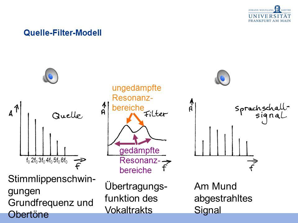Stimmlippenschwin- gungen Grundfrequenz und Obertöne Übertragungs- funktion des Vokaltrakts Am Mund abgestrahltes Signal