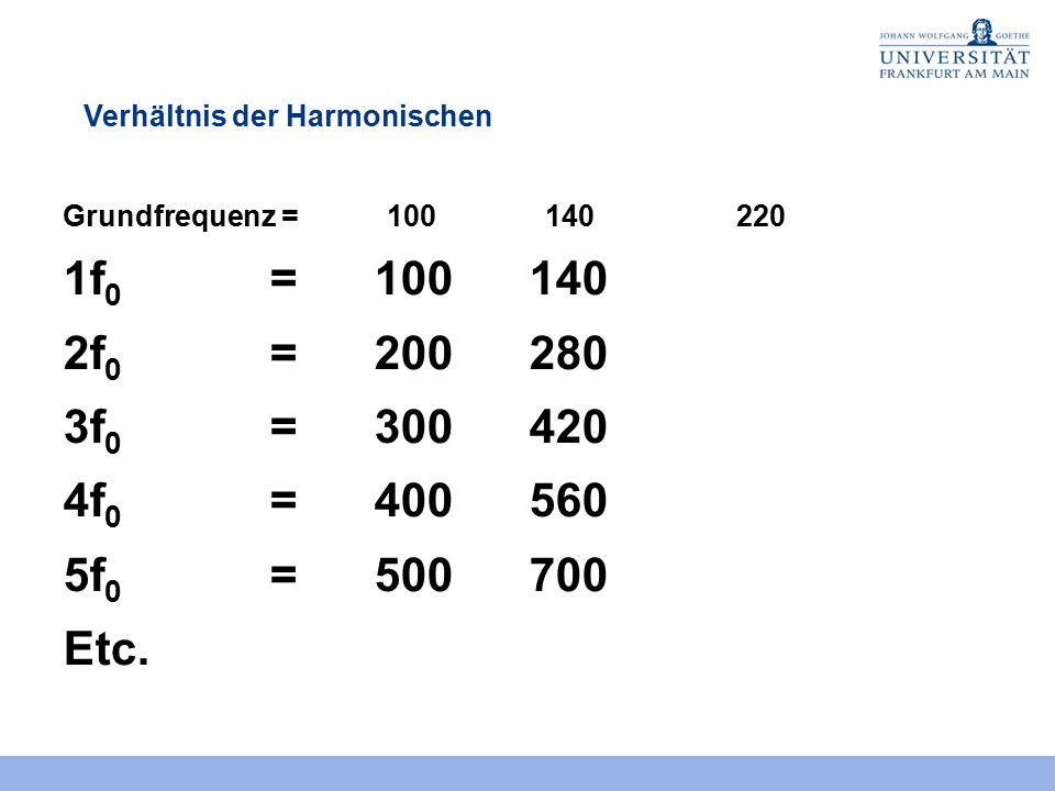Verhältnis der Harmonischen Grundfrequenz = 100140 1f 0 = 100 2f 0 =200 3f 0 =300 4f 0 =400 5f 0 =500 Etc. 1.Harmonische 2.Harmonische 3.Harmonische 4