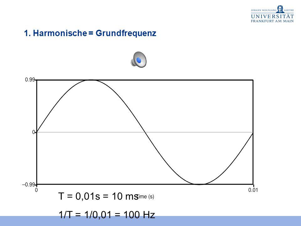 Grundfrequenz - Periodendauer f = 1 / T Frequenz (Hz) ist der Kehrwert der Periodenlänge in Sekunden (s) T = 10 ms = 0,01 s f = 1/T = 1 / 0,01 = 100 D