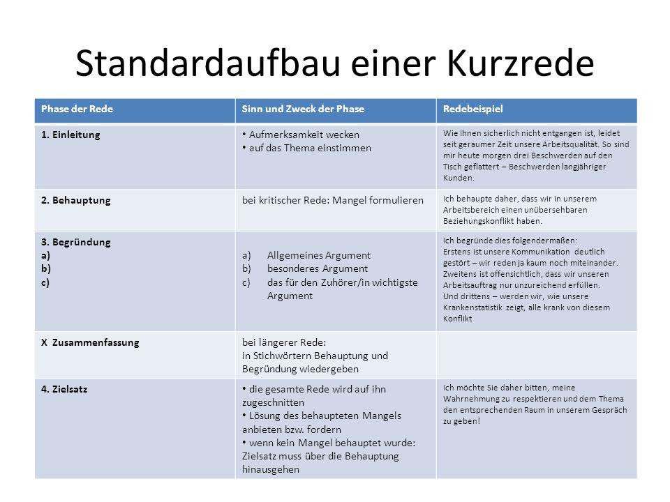 Standardaufbau einer Kurzrede Phase der RedeSinn und Zweck der PhaseRedebeispiel 1. Einleitung Aufmerksamkeit wecken auf das Thema einstimmen Wie Ihne
