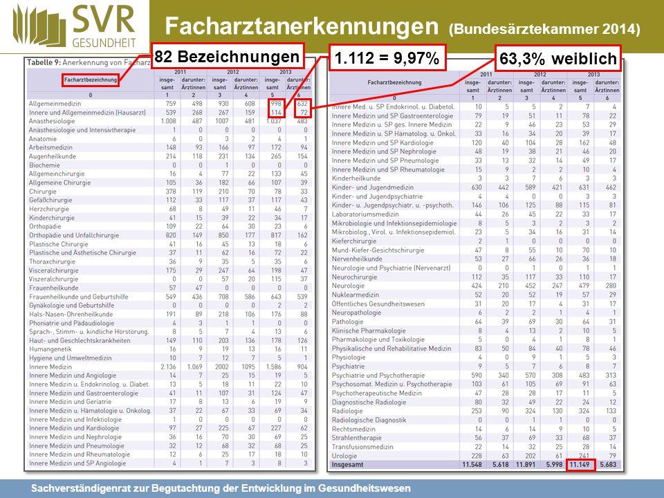 Sachverständigenrat zur Begutachtung der Entwicklung im Gesundheitswesen Verteilung der Vertragsärzte ab 1993: auch neue Bundesländer ab 1996: Auf Grund der gesetzlich geforderten Entscheidung zur haus- ärztlichen Versorgung (GSG 1993) Quellen: Kopetsch 2010, 50; Bundesarztregister der KBV, eigene Berechnungen 1993 bis 2012: Fachärzte: +56,6% Hausärzte: -10,0%
