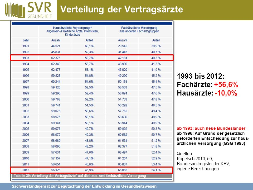 Sachverständigenrat zur Begutachtung der Entwicklung im Gesundheitswesen Verteilung der Vertragsärzte ab 1993: auch neue Bundesländer ab 1996: Auf Gru