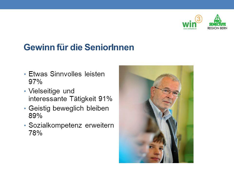 Gewinn für die SeniorInnen Etwas Sinnvolles leisten 97% Vielseitige und interessante Tätigkeit 91% Geistig beweglich bleiben 89% Sozialkompetenz erwei