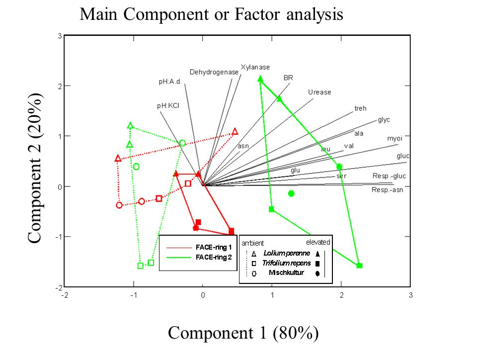 Component 1 (80%) Component 2 (20%) Main Component or Factor analysis