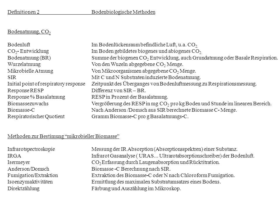 Definitionen 2Bodenbiologische Methoden Bodenatmung, CO 2 BodenluftIm Bodenlückenraum befindliche Luft, u.a. CO 2. CO 2 - EntwicklungIm Boden gebildet