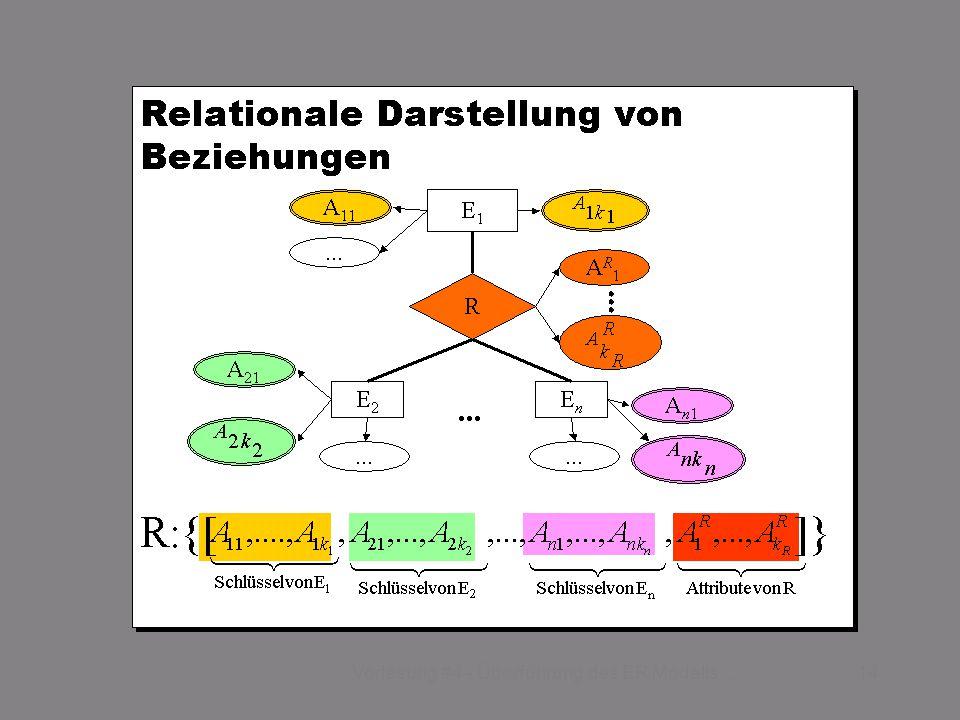 SS 2015 – IBB4C Datenmanagement Fr 17:00 – 18:30 R 0.009 24.04.201514Vorlesung #4 - Überführung des ER Modells...