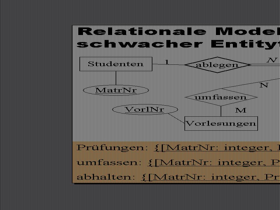 SS 2015 – IBB4C Datenmanagement Fr 17:00 – 18:30 R 0.009 © Bojan Milijaš, 24.04.2015Vorlesung #5 - Relationale Entwurfstheorie22