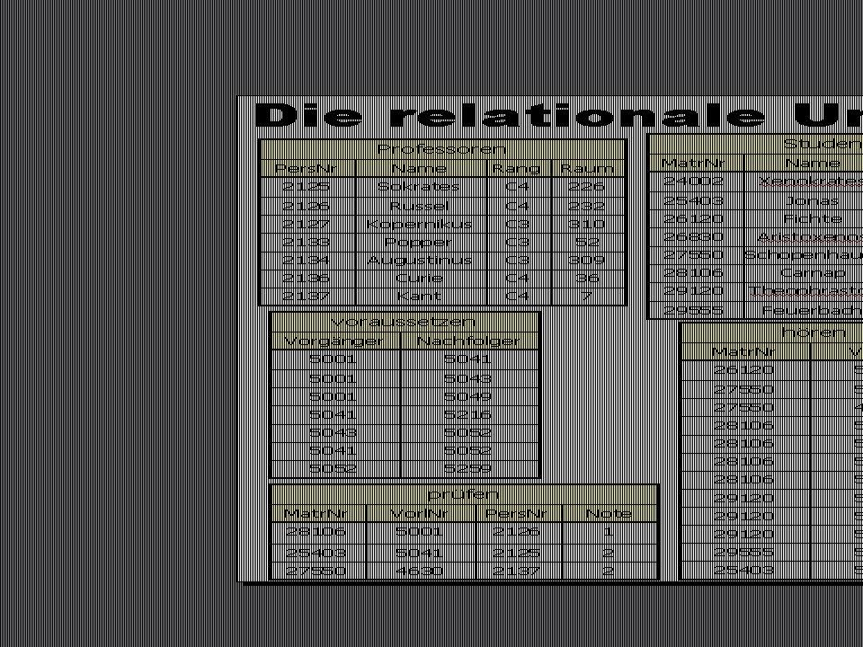 SS 2015 – IBB4C Datenmanagement Fr 17:00 – 18:30 R 0.009 © Bojan Milijaš, 24.04.2015Vorlesung #5 - Relationale Entwurfstheorie24