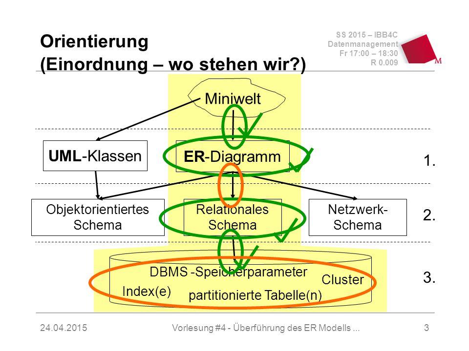 SS 2015 – IBB4C Datenmanagement Fr 17:00 – 18:30 R 0.009 24.04.2015 Orientierung (Einordnung – wo stehen wir ) Miniwelt Relationales Schema Objektorientiertes Schema Netzwerk- Schema UML-Klassen ER-Diagramm Index(e) Cluster partitionierte Tabelle(n) DBMS -Speicherparameter 3.