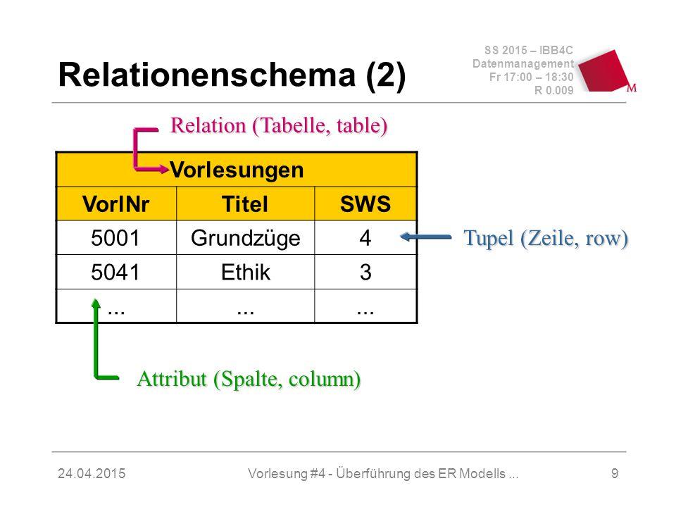SS 2015 – IBB4C Datenmanagement Fr 17:00 – 18:30 R 0.009 24.04.2015 Relationenschema (3)  Trennung zwischen Schema und Ausprägung  sch(R) – Menge der Attribute einer Relation  R – die aktuelle Ausprägung  dom(A) – Domäne eines Attributs  sch(R) = {A 1,..., A n }  R  dom(A 1 ) x...
