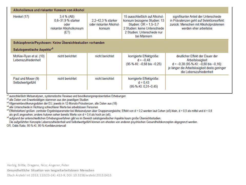 Herbig, Britta; Dragano, Nico; Angerer, Peter Gesundheitliche Situation von langzeitarbeitslosen Menschen Dtsch Arztebl Int 2013; 110(23-24): 413-9; DOI: 10.3238/arztebl.2013.0413
